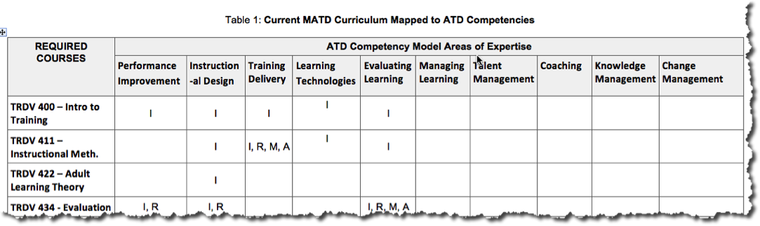 new updated curriculum mapped to the atd competency model